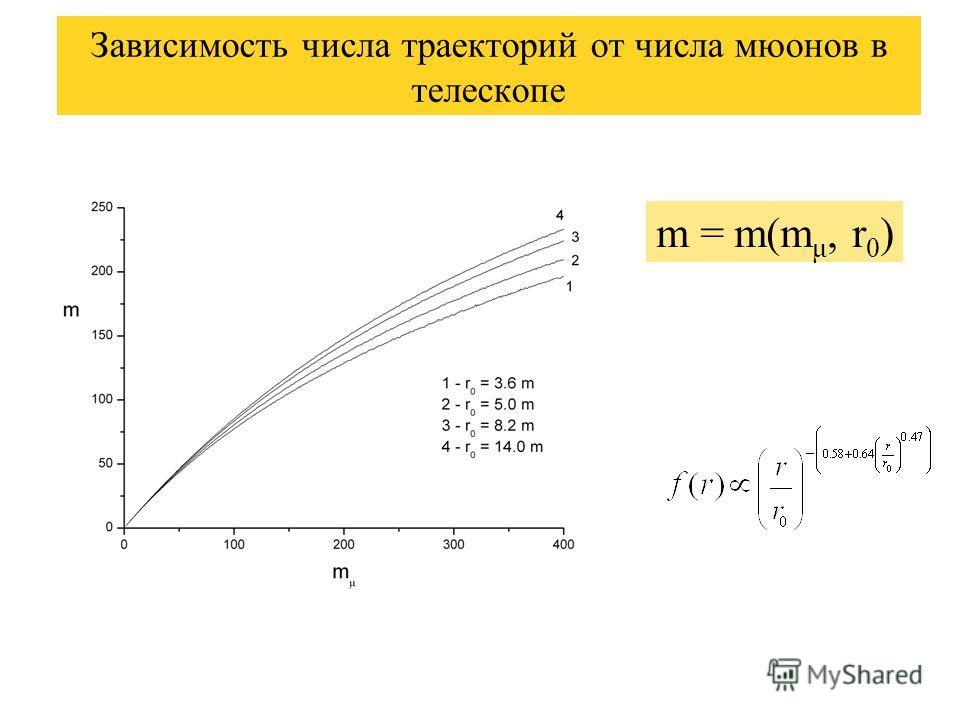 Зависимость числа траекторий от числа мюонов в телескопе m = m(m μ, r 0 )