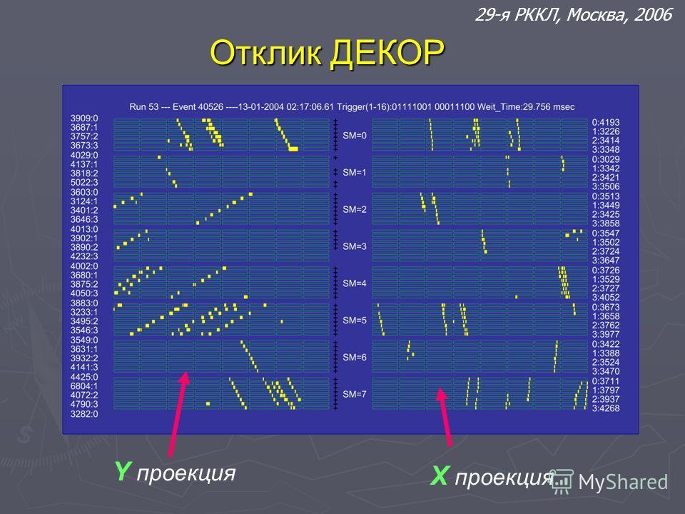 Отклик ДЕКОР Y проекция X проекция 29-я РККЛ, Москва, 2006