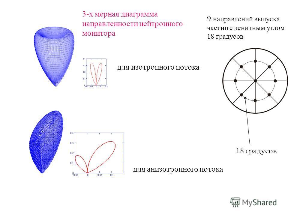 3-х мерная диаграмма направленности нейтронного монитора для изотропного потока для анизотропного потока 9 направлений выпуска частиц с зенитным углом 18 градусов 18 градусов