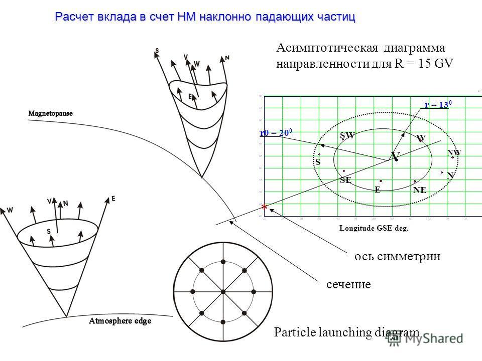 Расчет вклада в счет НМ наклонно падающих частиц V W NWNW N NE E SE S SW Longitude GSE deg. * r0 = 20 0 r = 13 0 ось симметрии Асимптотическая диаграмма направленности для R = 15 GV сечение Particle launching diagram