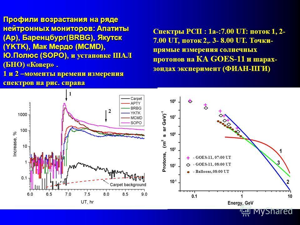 Профили возрастания на ряде нейтронных мониторов: Апатиты (Ap), Баренцбург(BRBG), Якутск (YKTK), Мак Мердо (MCMD), Ю.Полюс (SOPO), и установке ШАЛ (БНО) «Ковер». 1 и 2 –моменты времени измерения спектров на рис. справа Спектры РСП : 1a-:7.00 UT: пото