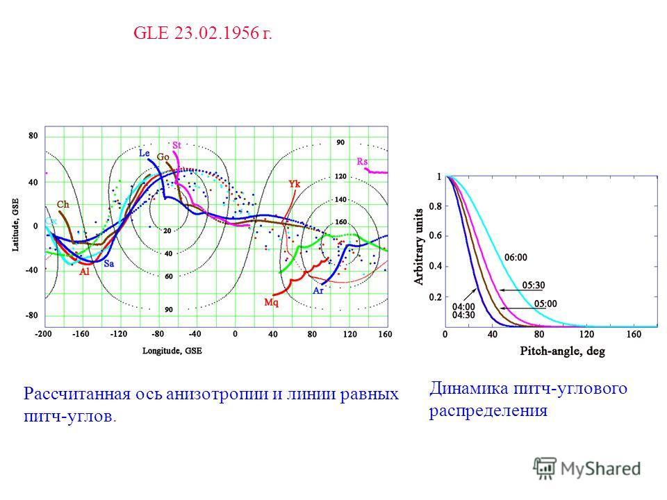GLE 23.02.1956 г. Рассчитанная ось анизотропии и линии равных питч-углов. Динамика питч-углового распределения