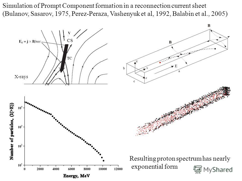 CS X-rays Simulation of Prompt Component formation in a reconnection current sheet (Bulanov, Sasarov, 1975, Perez-Peraza, Vashenyuk et al, 1992, Balabin et al., 2005) Resulting proton spectrum has nearly exponential form