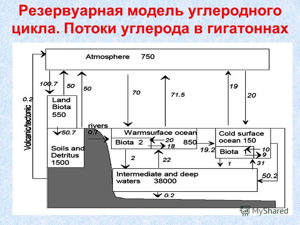 Резервуарная модель углеродного цикла. Потоки углерода в гигатоннах