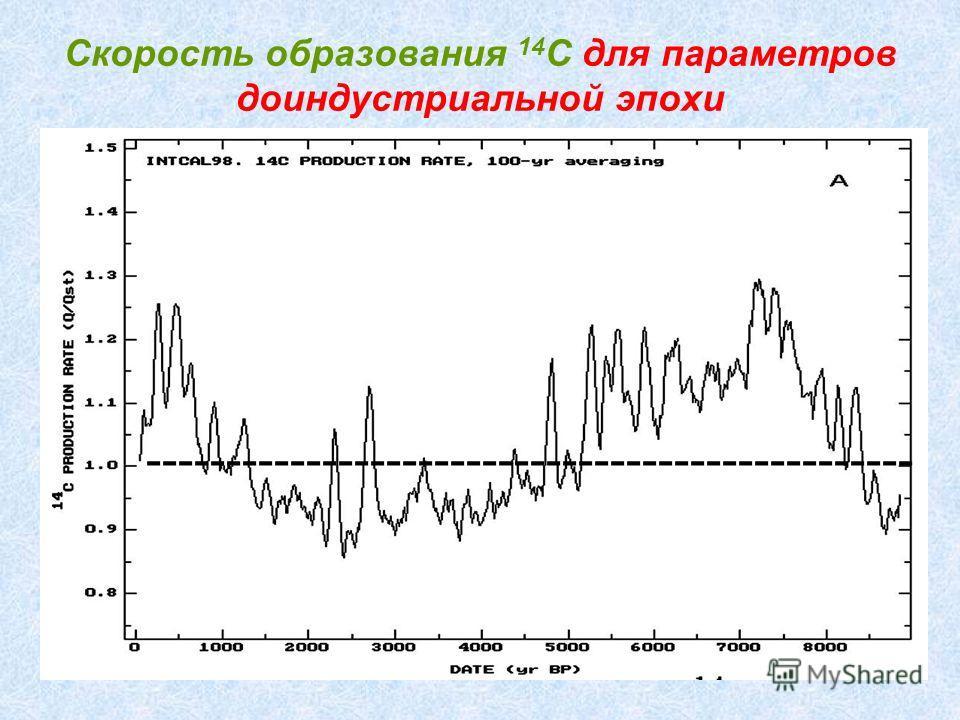 Скорость образования 14 C для параметров доиндустриальной эпохи ------------------------------------------------