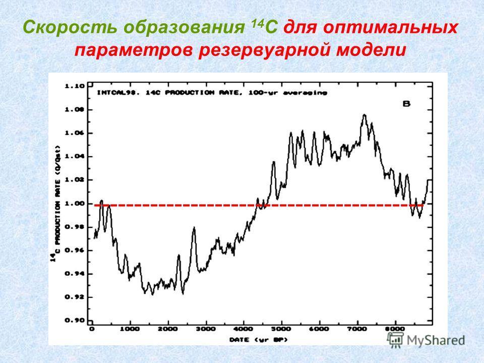 Скорость образования 14 C для оптимальных параметров резервуарной модели -----------------------------------------