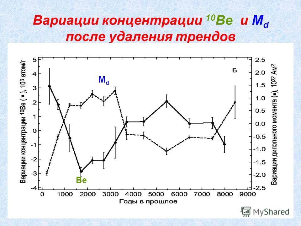 Вариации концентрации 10 Be и M d после удаления трендов Be MdMd