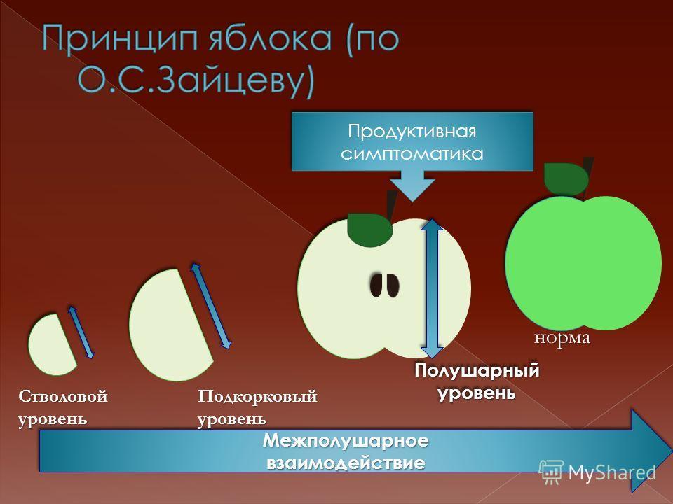 Продуктивная симптоматика Продуктивная симптоматика МежполушарноевзаимодействиеМежполушарноевзаимодействие Полушарный уровень норма ПодкорковыйуровеньСтволовойуровень