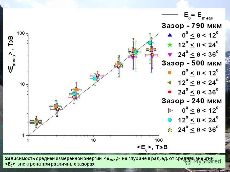 Зависимость средней измеренной энергии на глубине 9 рад. ед. от средней энергии электрона при различных зазорах