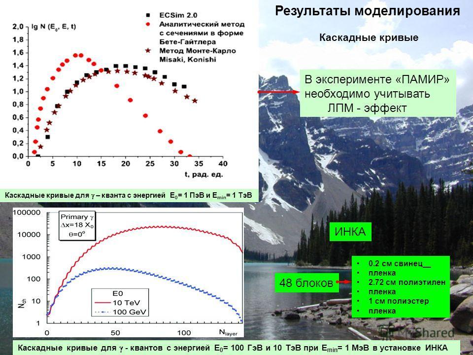 Результаты моделирования Каскадные кривые для - квантов с энергией E 0 = 100 ГэВ и 10 ТэВ при E min = 1 МэВ в установке ИНКА ИНКА 48 блоков 0.2 см свинец пленка 2.72 см полиэтилен пленка 1 см полиэстер пленка Каскадные кривые для – кванта с энергией