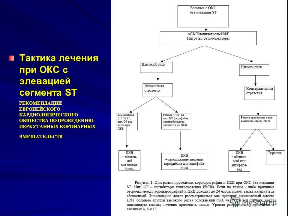 Тактика лечения при ОКС c элевацией сегмента ST РЕКОМЕНДАЦИИ ЕВРОПЕЙСКОГО КАРДИОЛОГИЧЕСКОГО ОБЩЕСТВА ПО ПРОВЕДЕНИЮ ПЕРКУТАННЫХ КОРОНАРНЫХ ВМЕШАТЕЛЬСТВ.