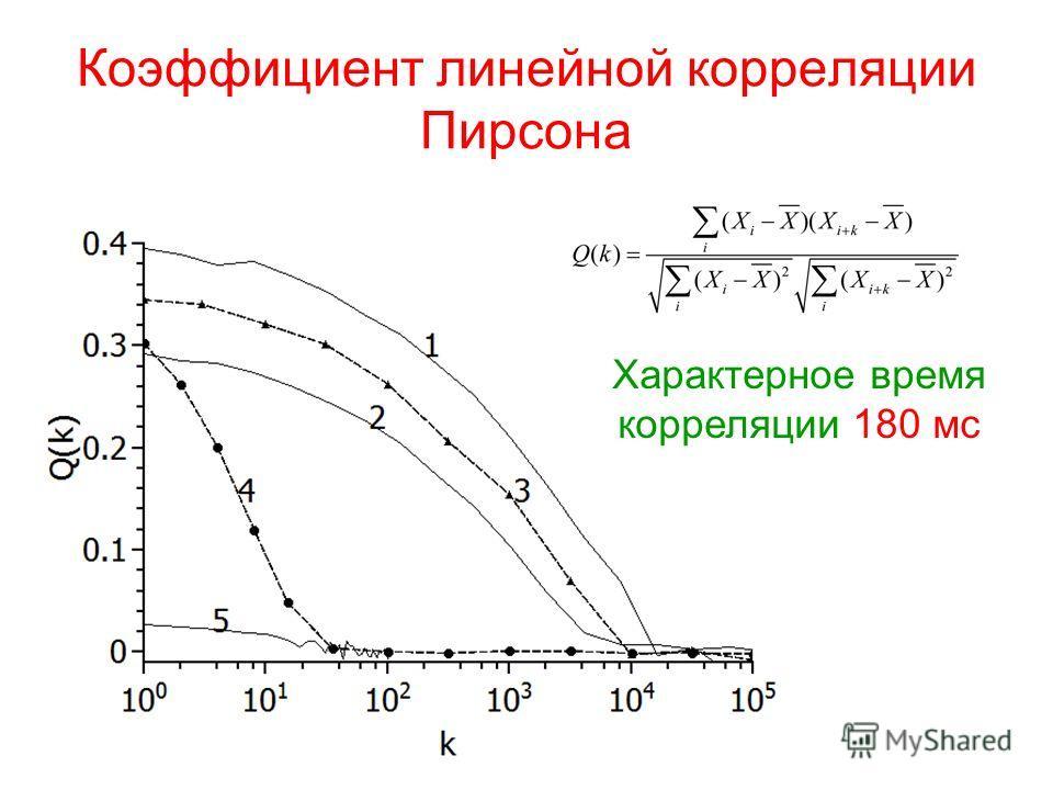Коэффициент линейной корреляции Пирсона Характерное время корреляции 180 мс