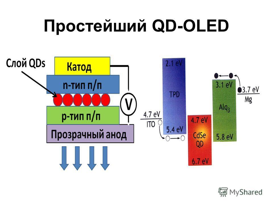 Простейший QD-OLED
