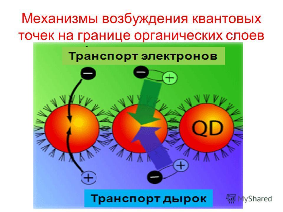 Механизмы возбуждения квантовых точек на границе органических слоев