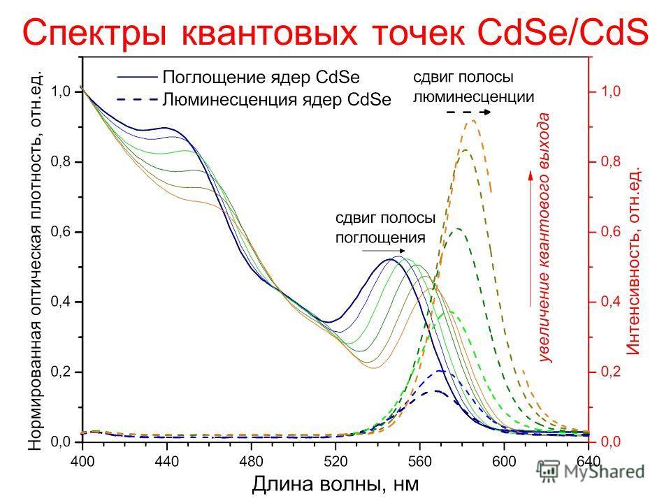 Спектры квантовых точек CdSe/CdS
