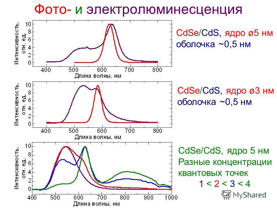 Фото- и электролюминесценция CdSe/CdS, ядро ø5 нм оболочка ~0,5 нм CdSe/CdS, ядро 5 нм Разные концентрации квантовых точек 1 < 2 < 3 < 4 CdSe/CdS, ядро ø3 нм оболочка ~0,5 нм