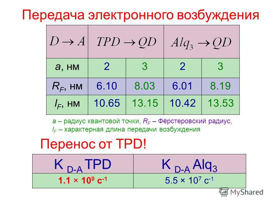 a, нм2323 R F, нм6.108.036.018.19 l F, нм10.6513.1510.4213.53 Передача электронного возбуждения a – радиус квантовой точки, R F – Фёрстеровский радиус, l F – характерная длина передачи возбуждения Перенос от TPD! K D-A TPDK D-A Alq 3 1.1 × 10 9 c -1
