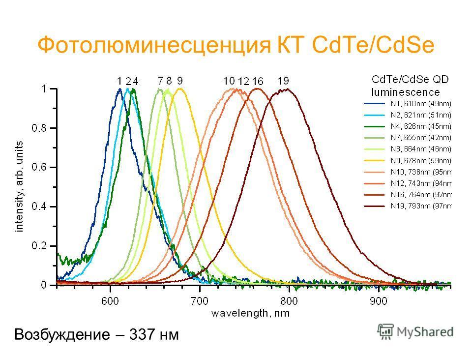 Фотолюминесценция КТ CdTe/CdSe Возбуждение – 337 нм