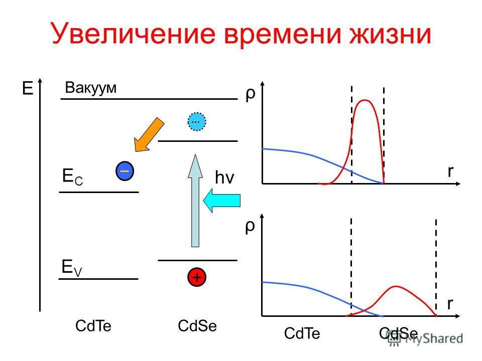 Увеличение времени жизни CdSeCdTe hνhν ECEC EVEV E ρ r ρ r CdSeCdTe Вакуум