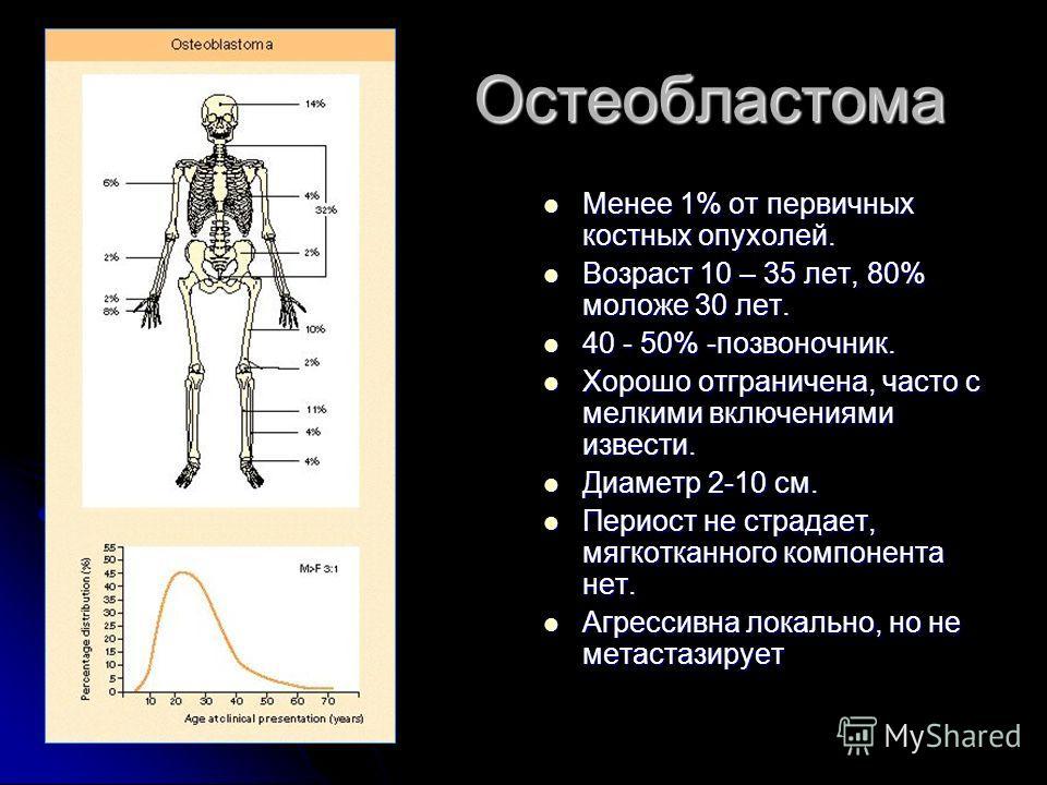 Остеобластома Менее 1% от первичных костных опухолей. Менее 1% от первичных костных опухолей. Возраст 10 – 35 лет, 80% моложе 30 лет. Возраст 10 – 35 лет, 80% моложе 30 лет. 40 - 50% -позвоночник. 40 - 50% -позвоночник. Хорошо отграничена, часто с ме