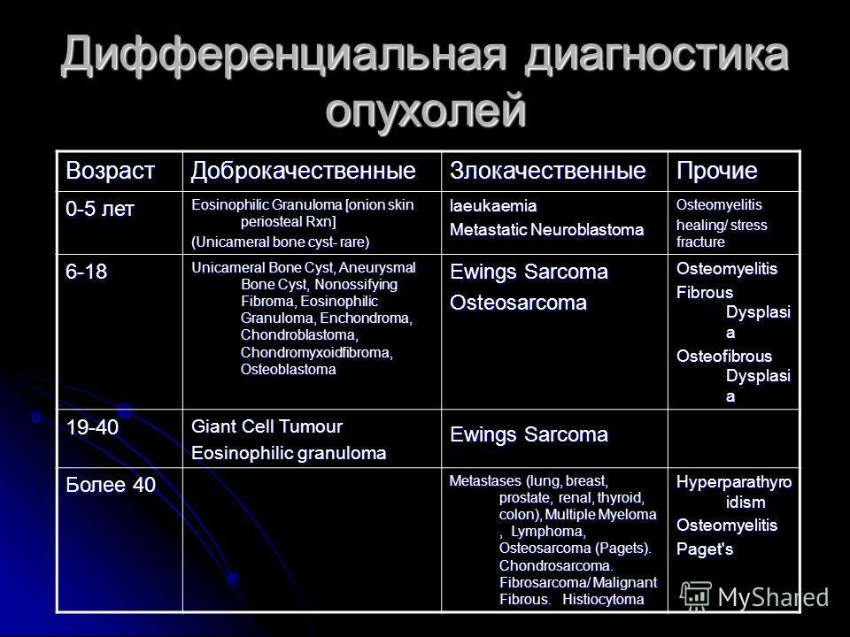 Дифференциальная диагностика опухолей ВозрастДоброкачественныеЗлокачественныеПрочие 0-5 лет Eosinophilic Granuloma [onion skin periosteal Rxn] (Unicameral bone cyst- rare) laeukaemia Metastatic Neuroblastoma Osteomyelitis healing/ stress fracture 6-1