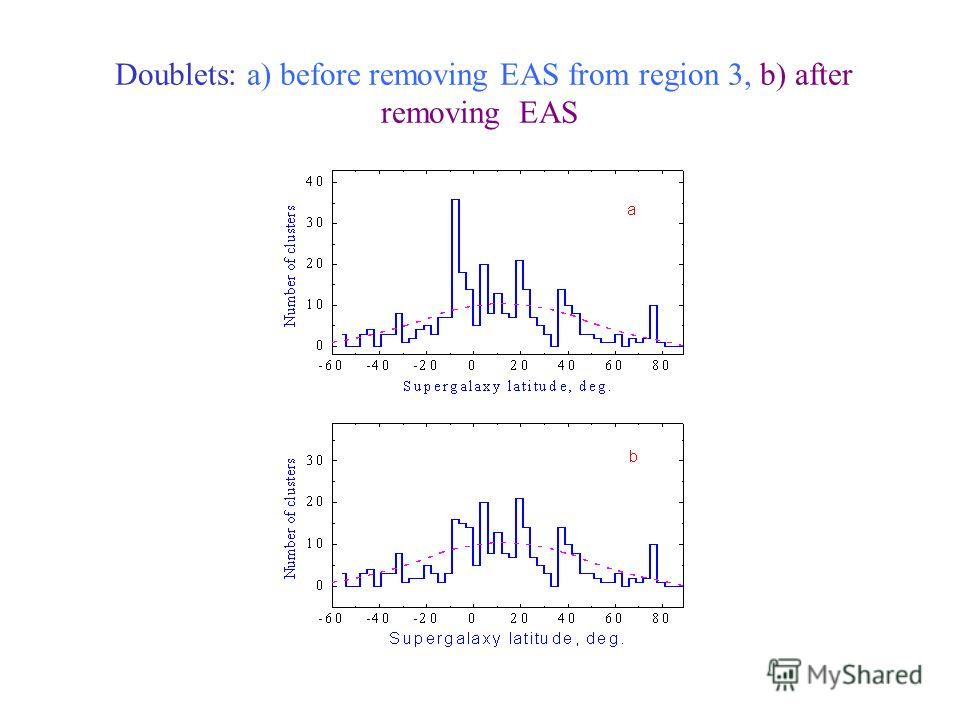 Doublets: a) before removing EAS from region 3, b) after removing EAS