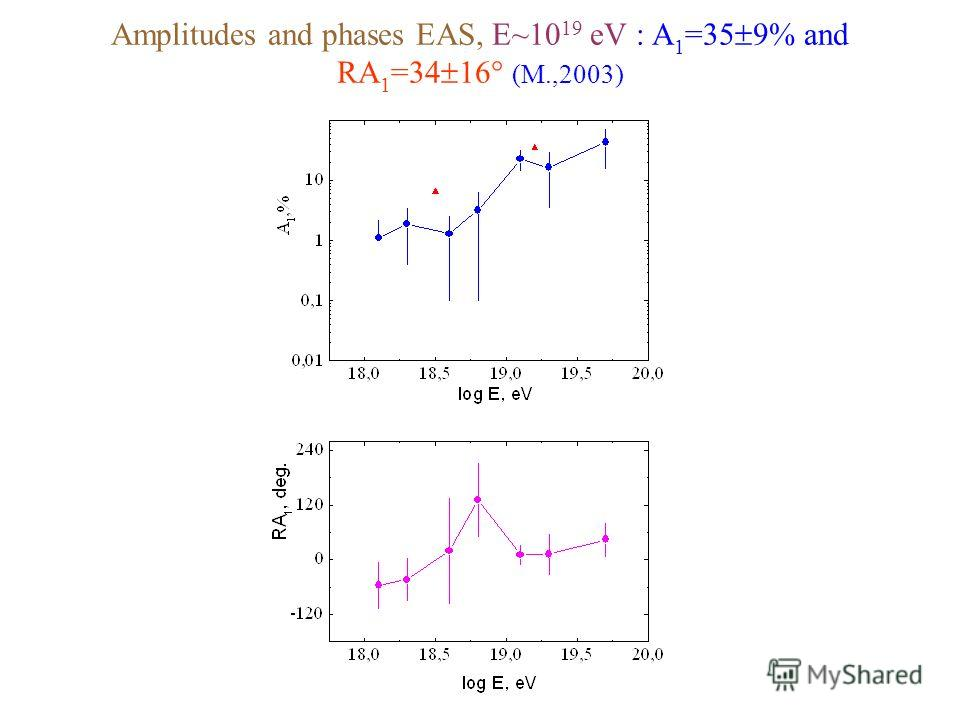 Amplitudes and phases EAS, E~10 19 eV : A 1 =35 9% and RA 1 =34 16 (M.,2003)