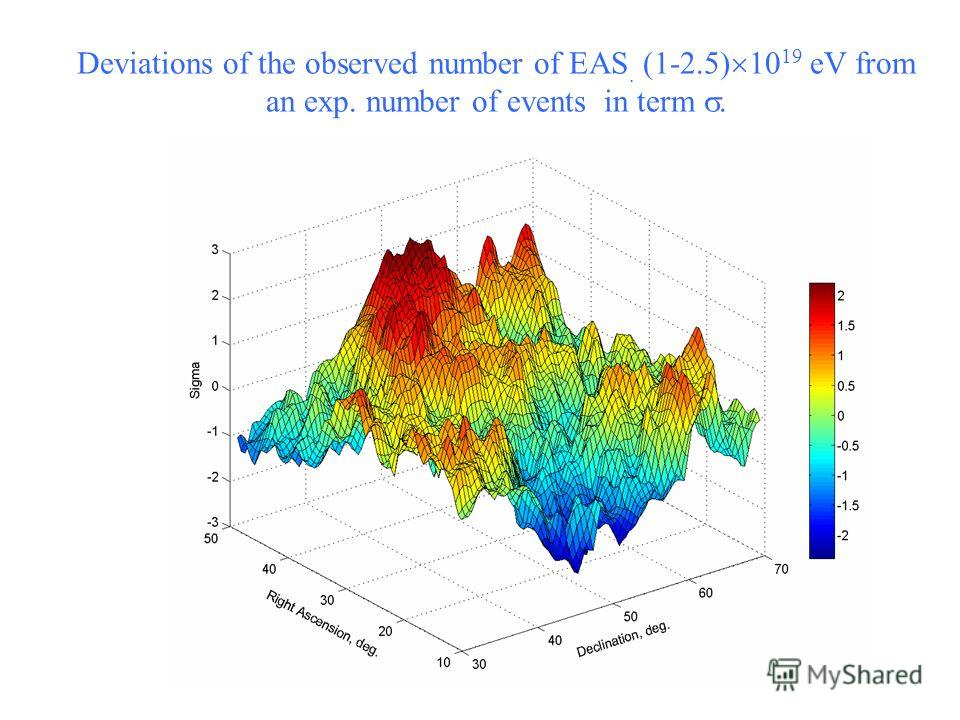 Deviations of the observed number of EAS. (1-2.5) 10 19 eV from an exp. number of events in term.