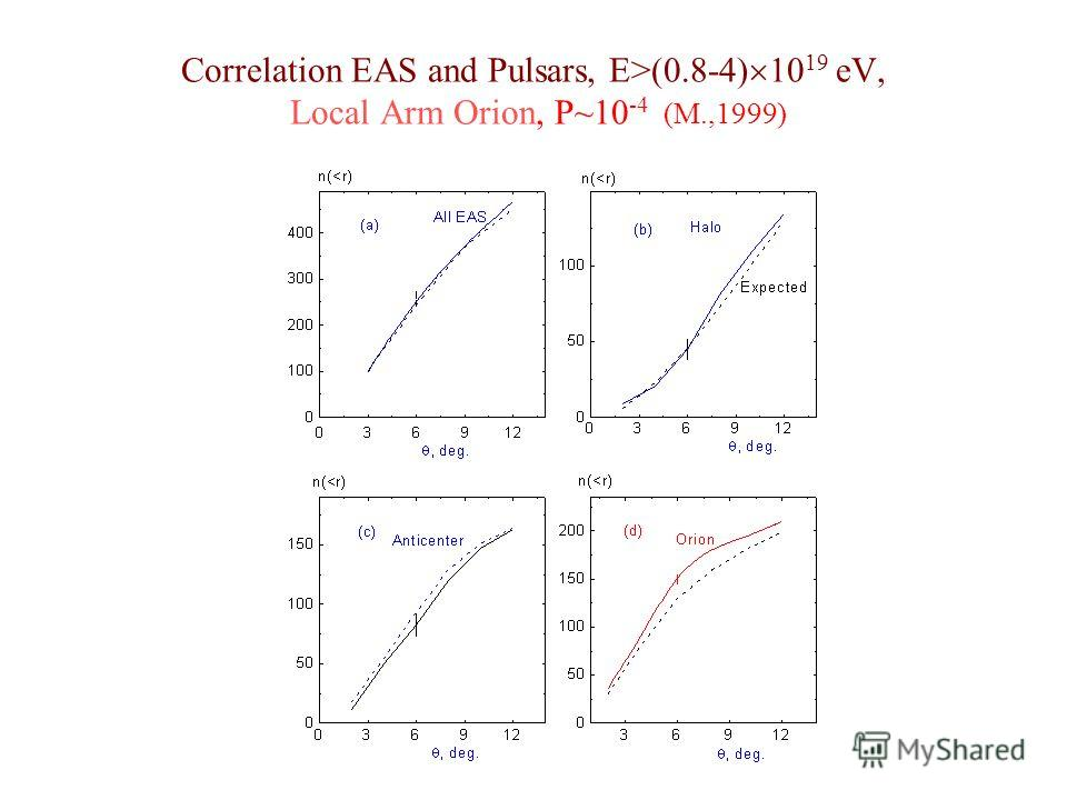 Correlation EAS and Pulsars, E>(0.8-4) 10 19 eV, Local Arm Orion, P~10 -4 (M.,1999)