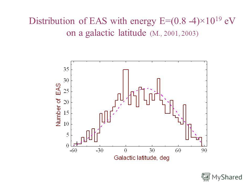 Distribution of EAS with energy E=(0.8 -4)×10 19 eV on a galactic latitude (M., 2001, 2003)
