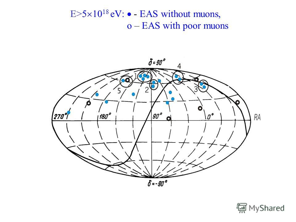 E>5 10 18 eV: - EAS without muons, o – EAS with poor muons