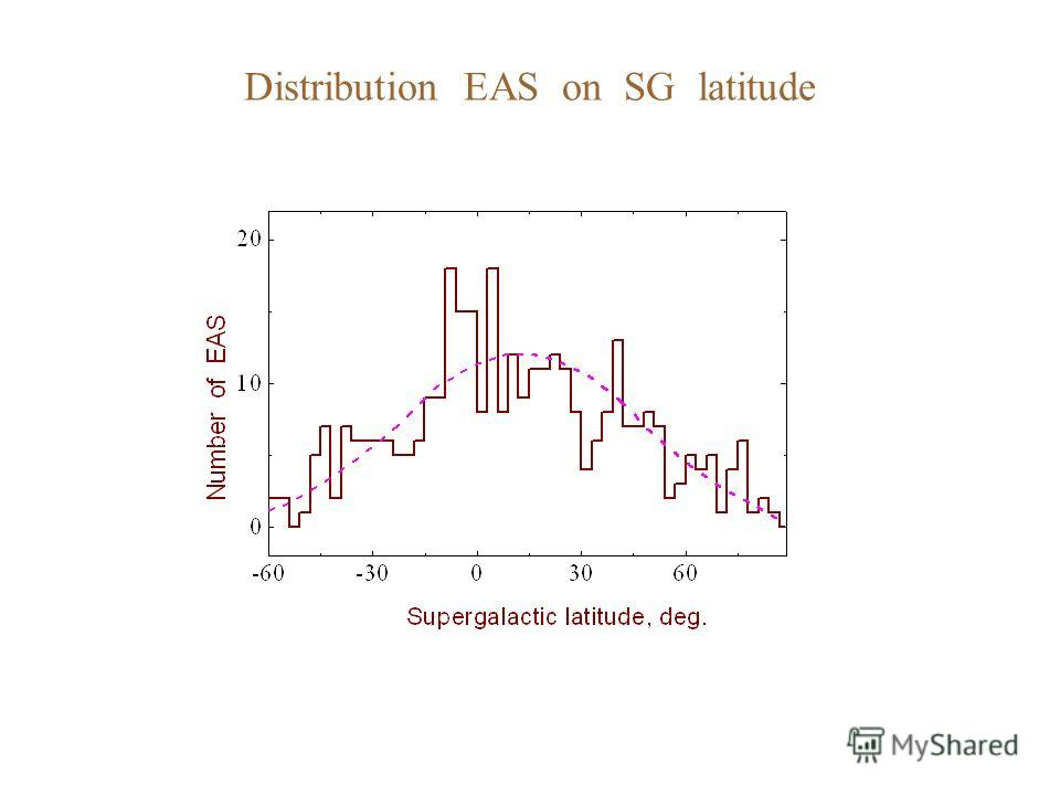 Distribution EAS on SG latitude