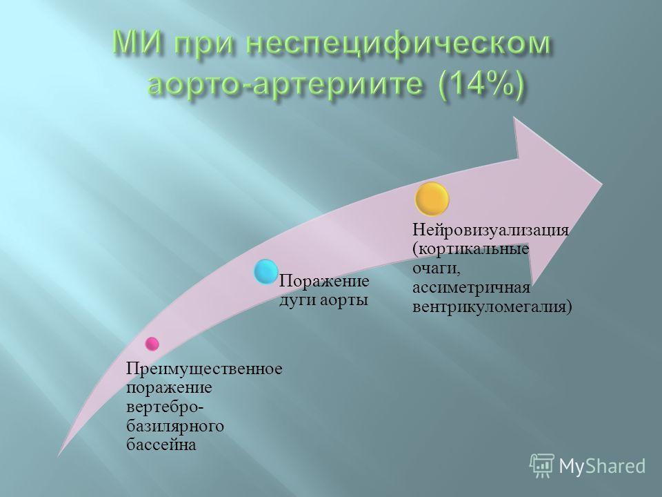 Преимущественное поражение вертебро- базилярного бассейна Поражение дуги аорты Нейровизуализация (кортикальные очаги, ассиметричная вентрикуломегалия)