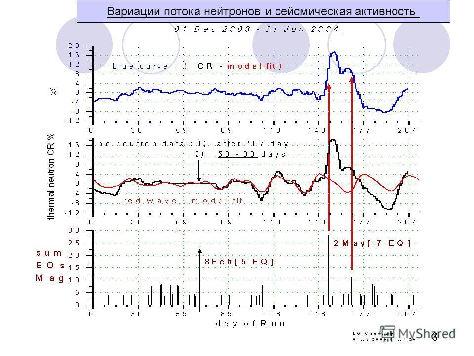 Вариации потока нейтронов и сейсмическая активность