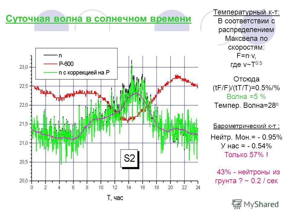 Суточная волна в солнечном времени Температурный к-т: В соответствии с распределением Максвела по скоростям: F=n·v, где v~T 0.5 Отсюда (tF/F)/(tT/T)=0.5%/% Волна =5 % Темпер. Волна=28 о Барометрический к-т : Нейтр. Мон.= - 0.95% У нас = - 0.54% Тольк