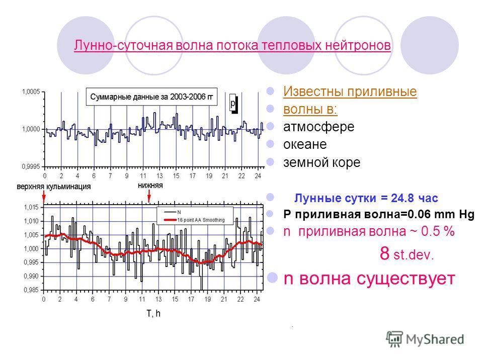 Лунно-суточная волна потока тепловых нейтронов Известны приливные волны в: атмосфере океане земной коре Лунные сутки = 24.8 час Р приливная волна=0.06 mm Hg n приливная волна ~ 0.5 % 8 st.dev. n волна существует