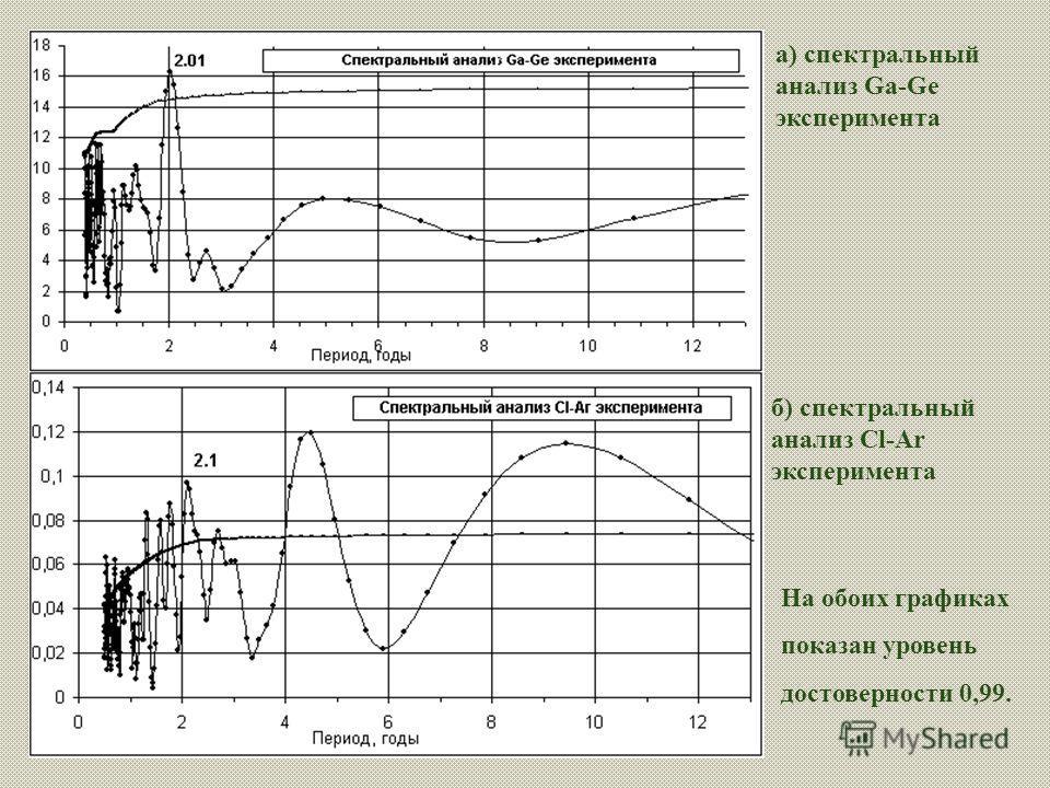 а) спектральный анализ Ga-Ge эксперимента На обоих графиках показан уровень достоверности 0,99. б) спектральный анализ Cl-Ar эксперимента