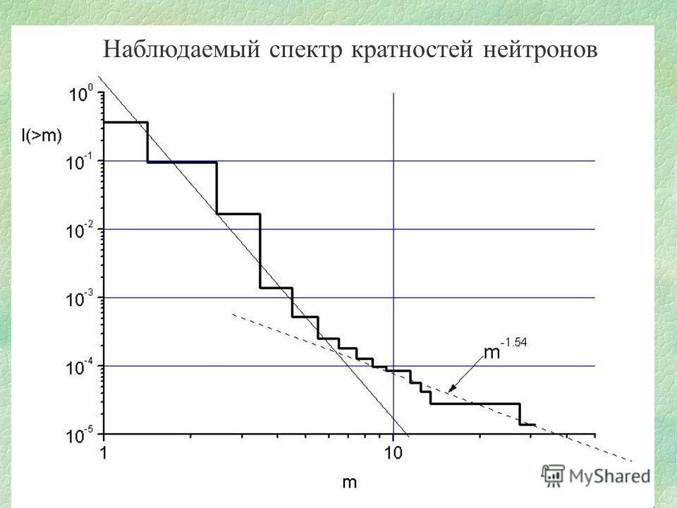 Наблюдаемый спектр кратностей нейтронов
