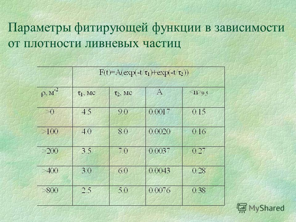 Параметры фитирующей функции в зависимости от плотности ливневых частиц