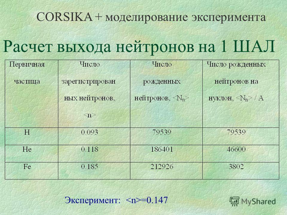 Расчет выхода нейтронов на 1 ШАЛ CORSIKA + моделирование эксперимента Эксперимент: =0.147