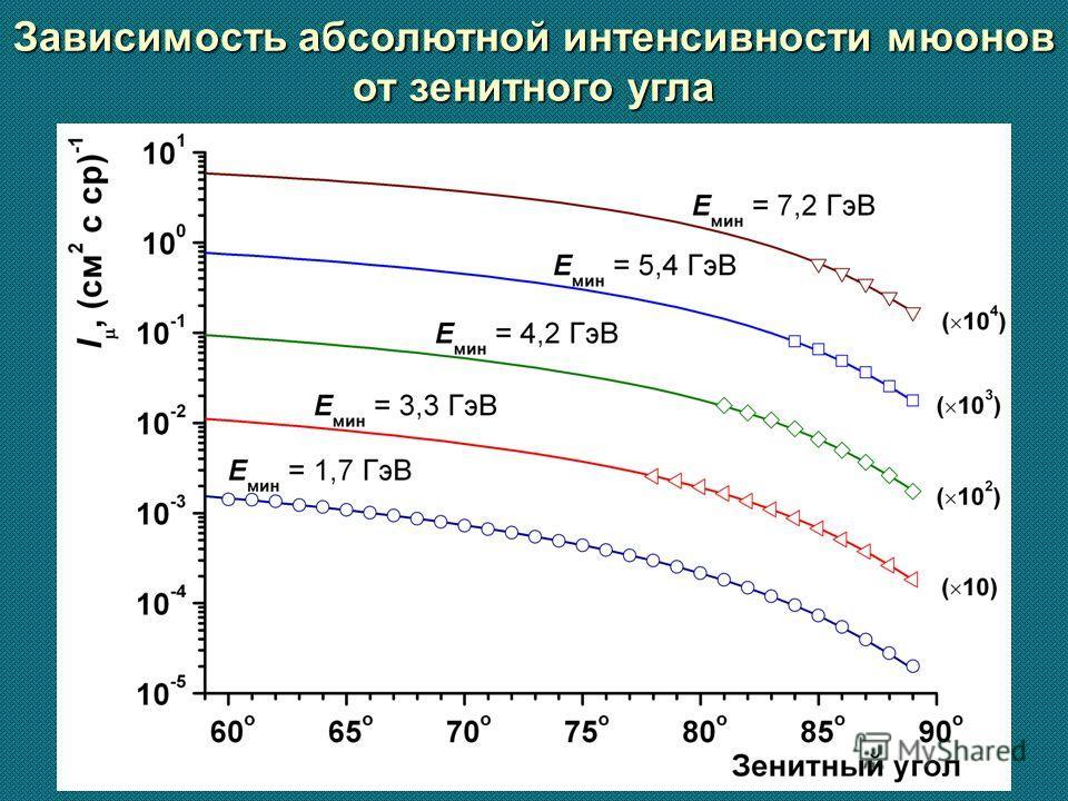 Зависимость абсолютной интенсивности мюонов от зенитного угла