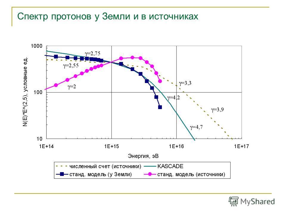 Спектр протонов у Земли и в источниках