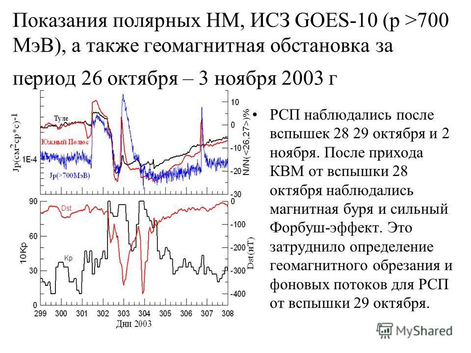 Показания полярных НМ, ИСЗ GOES-10 (р >700 МэВ), а также геомагнитная обстановка за период 26 октября – 3 ноября 2003 г РСП наблюдались после вспышек 28 29 октября и 2 ноября. После прихода КВМ от вспышки 28 октября наблюдались магнитная буря и сильн