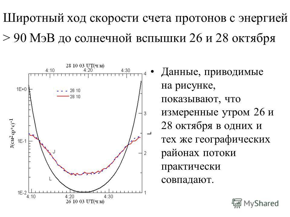Широтный ход скорости счета протонов с энергией > 90 МэВ до солнечной вспышки 26 и 28 октября Данные, приводимые на рисунке, показывают, что измеренные утром 26 и 28 октября в одних и тех же географических районах потоки практически совпадают.