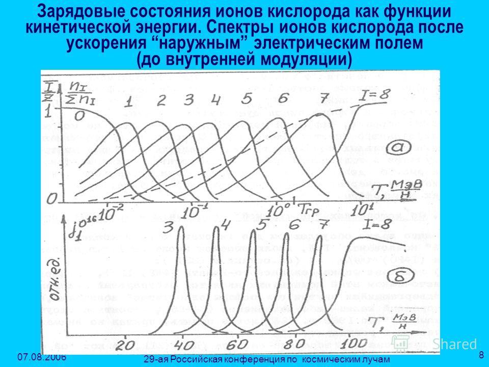 07.08.2006 29-ая Российская конференция по космическим лучам 8 Зарядовые состояния ионов кислорода как функции кинетической энергии. Спектры ионов кислорода после ускорения наружным электрическим полем (до внутренней модуляции)