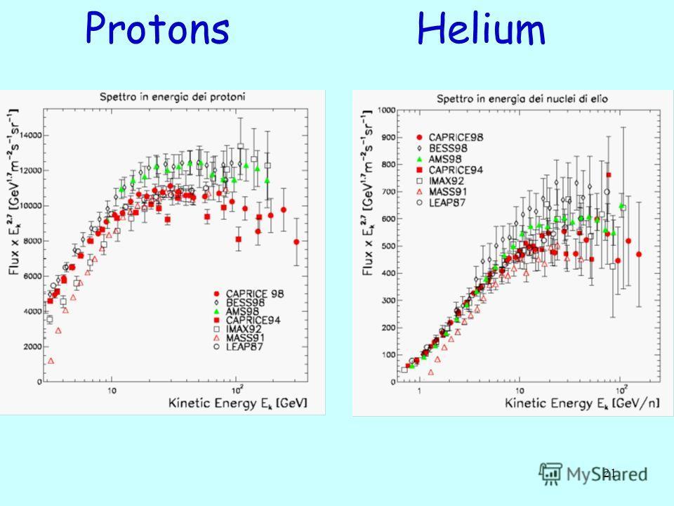 21 Protons Helium