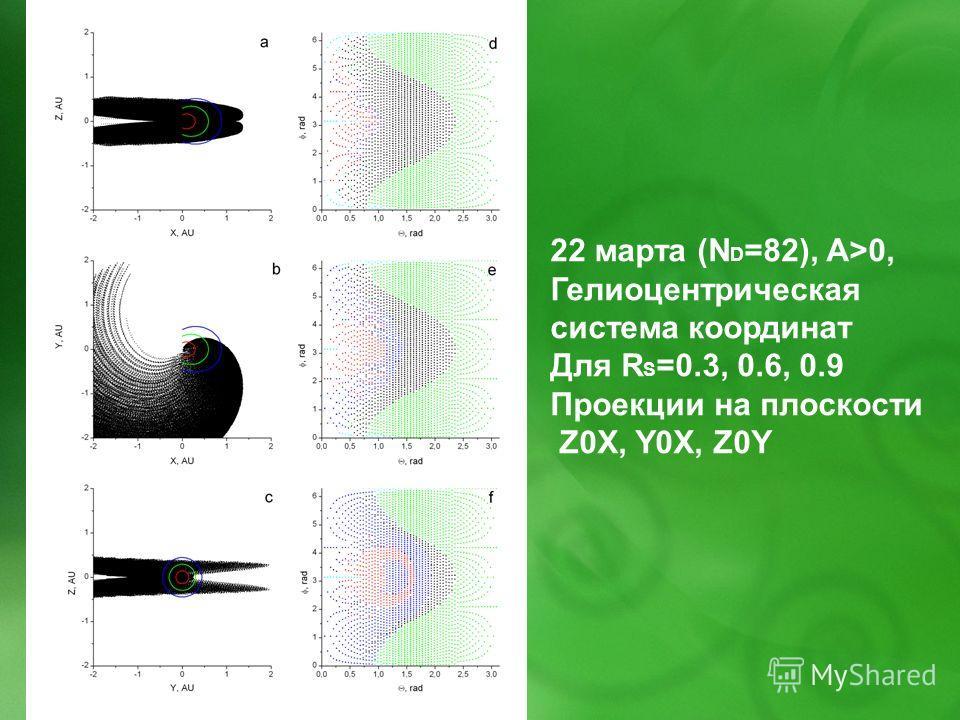 22 марта (N D =82), A>0, Гелиоцентрическая система координат Для R S =0.3, 0.6, 0.9 Проекции на плоскости Z0X, Y0X, Z0Y