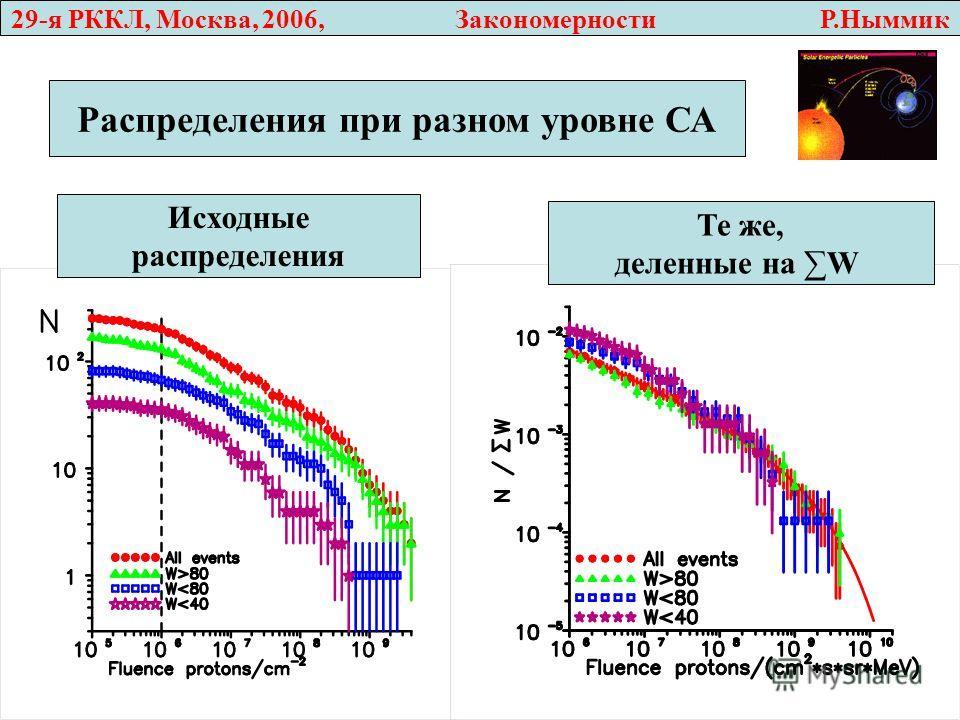 29-я РККЛ, Москва, 2006, Закономерности Р.Ныммик Распределения при разном уровне СА Исходные распределения Те же, деленные на W