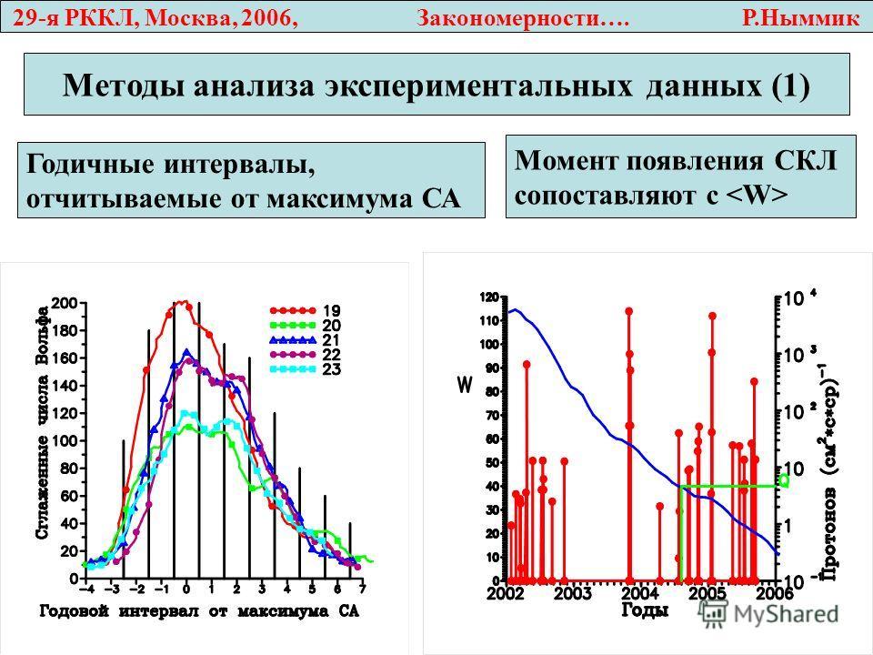 29-я РККЛ, Москва, 2006, Закономерности…. Р.Ныммик Методы анализа экспериментальных данных (1) Годичные интервалы, отчитываемые от максимума СА Момент появления СКЛ cопоставляют с