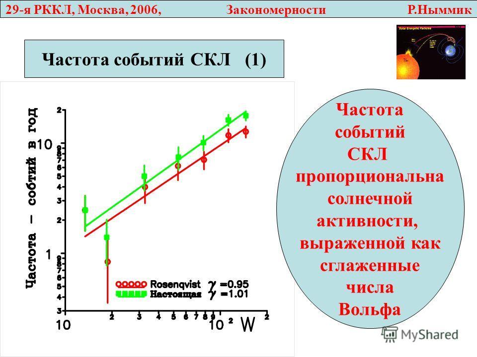 29-я РККЛ, Москва, 2006, Закономерности Р.Ныммик Частота событий СКЛ (1) Частота событий СКЛ пропорциональна солнечной активности, выраженной как сглаженные числа Вольфа
